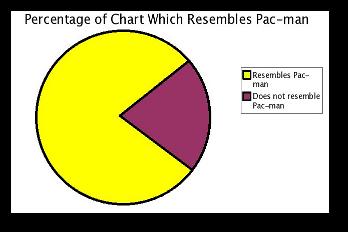 Pac Man Graph
