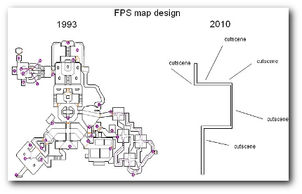Level Design - Then and Now