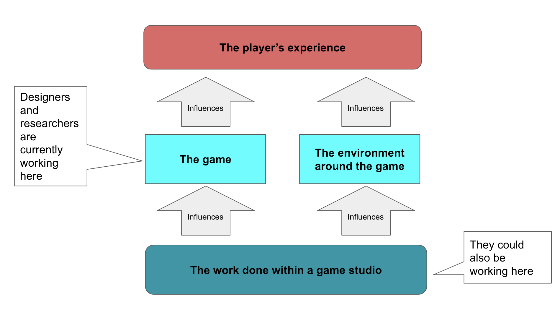 Service Design offers more opportunities to influence game development